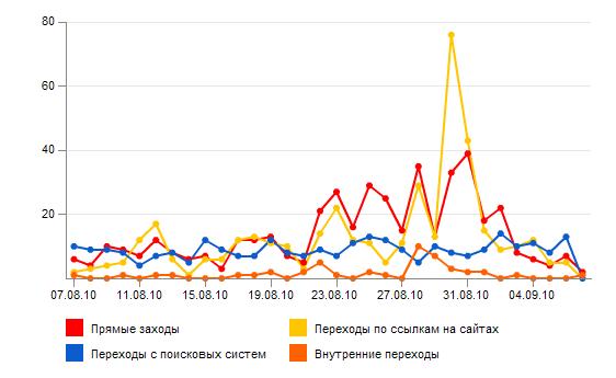 Хабраэффект от перевода ВКонтакте на удмуртский язык