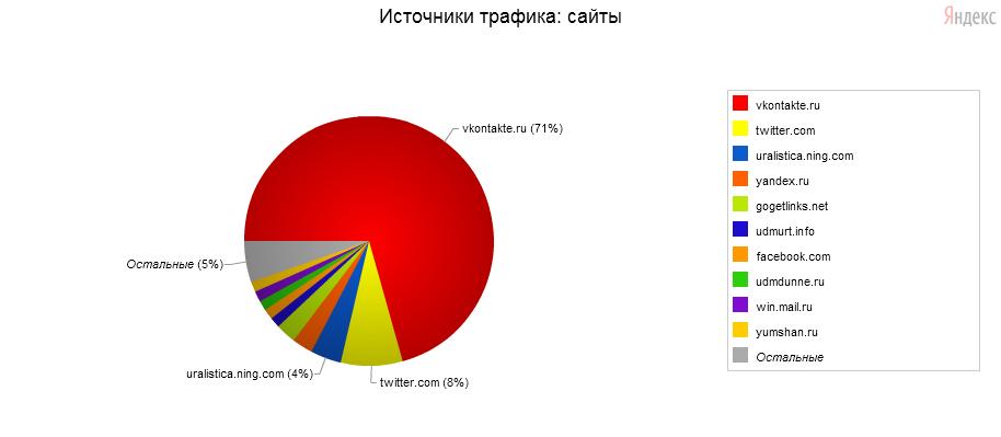 Переходы со ВКонтакте за 16 ноября 2010